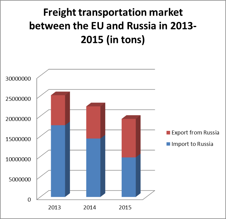 freight market diagram